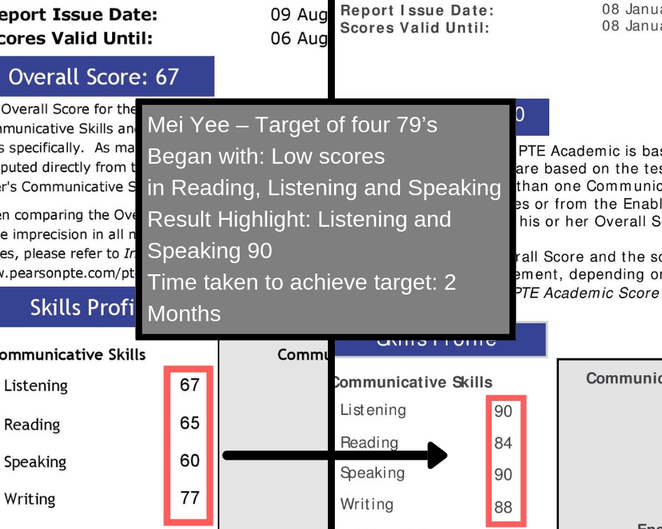 Copy of 2. Monthly Student Score Report