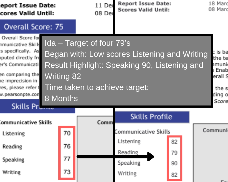 3. Monthly Student Score Report (5)
