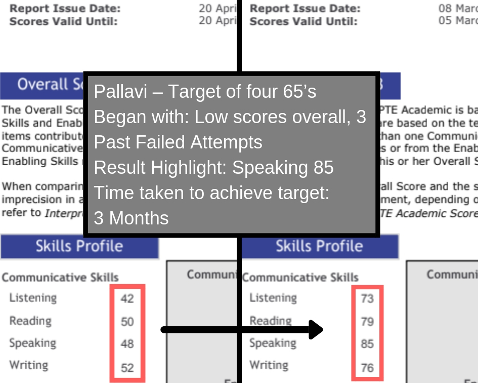 3. Monthly Student Score Report (7)
