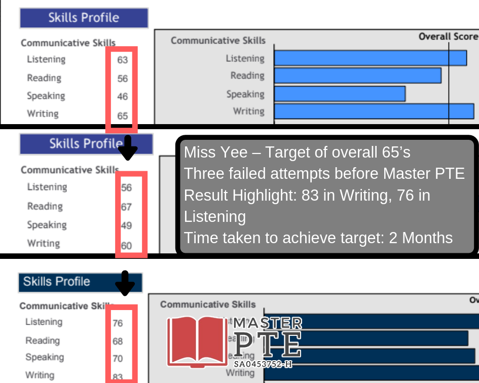 Master PTE Academic – Page 15 – Achieve FOUR 79's in your PTE exam!
